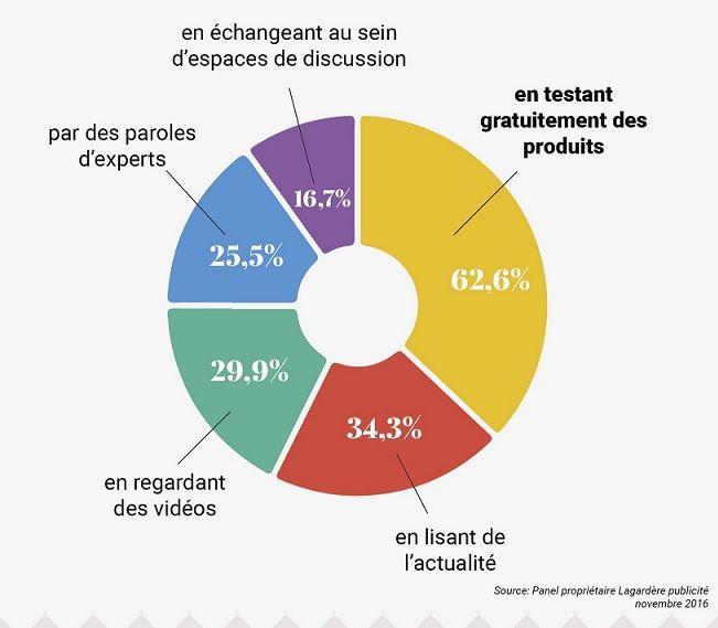 Objets connectés : quelles sont les attentes des Français ?