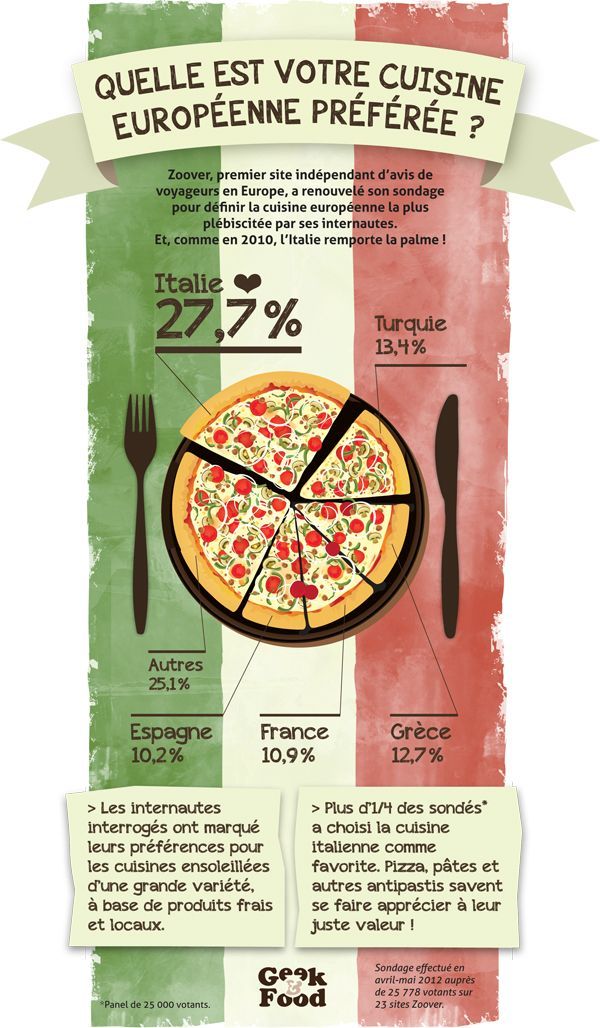 17 best images about infographies on pinterest nutrition for Quelle est la meilleure mandoline de cuisine