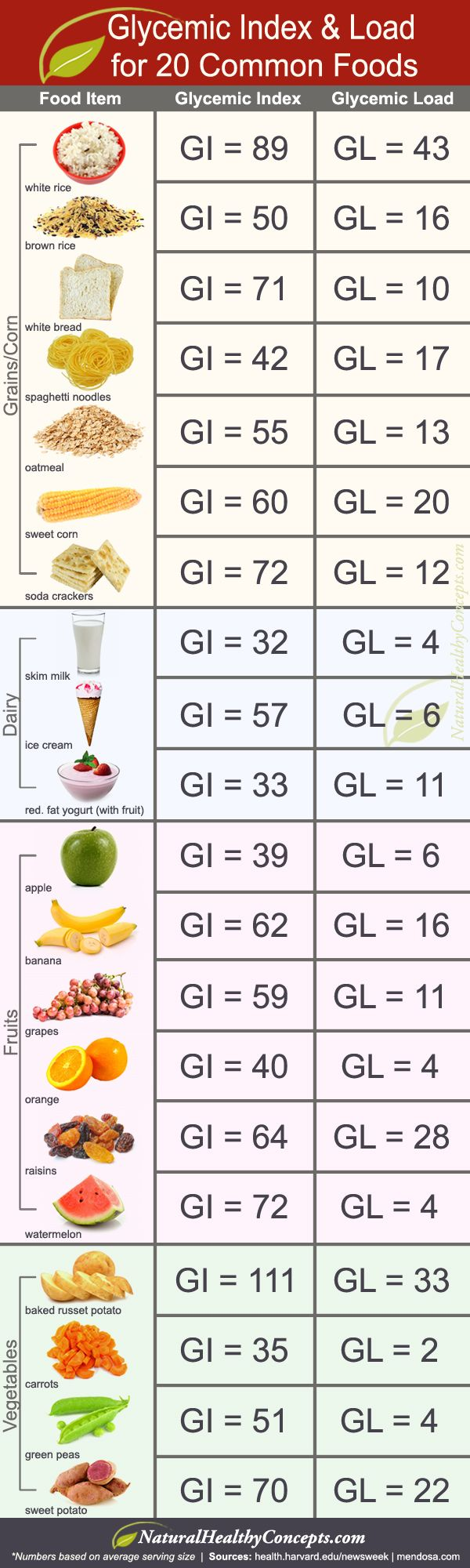 Glycemic Index and Glycemic Load for 20 common foods