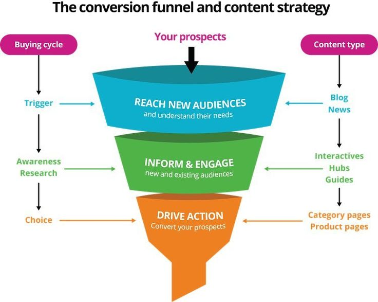 Best Content Strategy Images On   Content Digital
