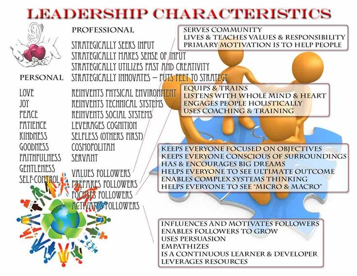 Google Image Result for http://onlineleadership.org/images/Leadership_infographic.jpg