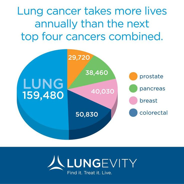 SHARE it to raise awareness www.lungevity.org.  November is lung cancer awareness month! Become aware!