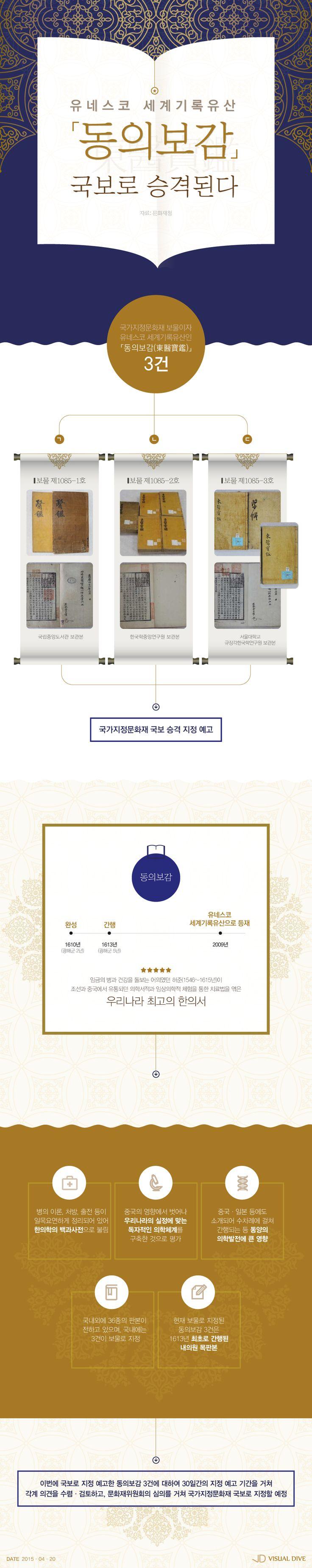 '세계기록유산' 동의보감, 보물에서 국보로 지위 승격 [인포그래픽] #national treasure / #Infographic ⓒ 비주얼다이브 무단 복사·전재·재배포 금지
