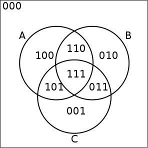 Venn diagram illustrating truth values for 3 sets