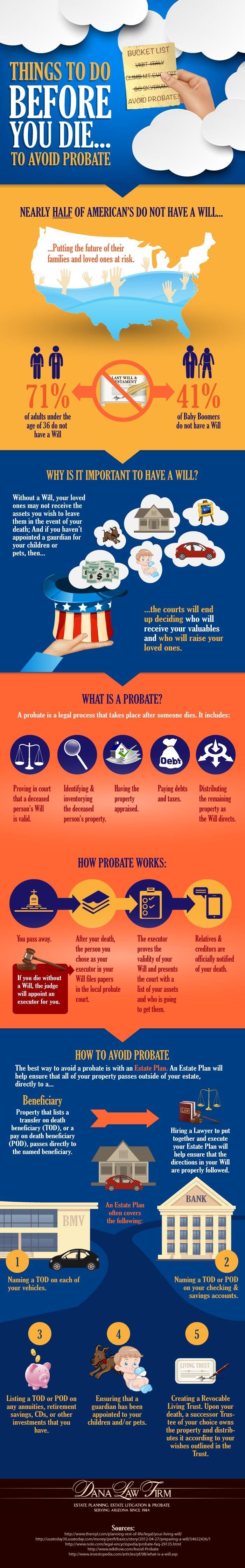 how to avoid probate in saskatchewan