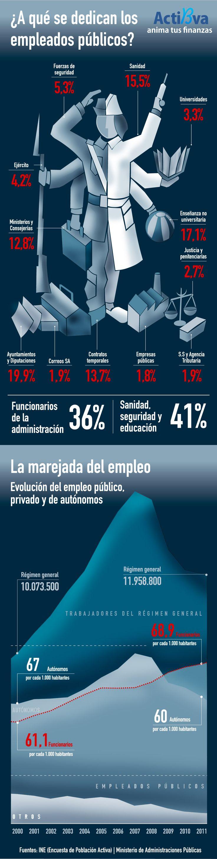 Distribución del Funcionariado en España