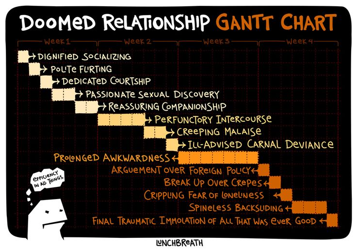 All Sizes  Doomed Relationship Gantt Chart  Flickr  Photo
