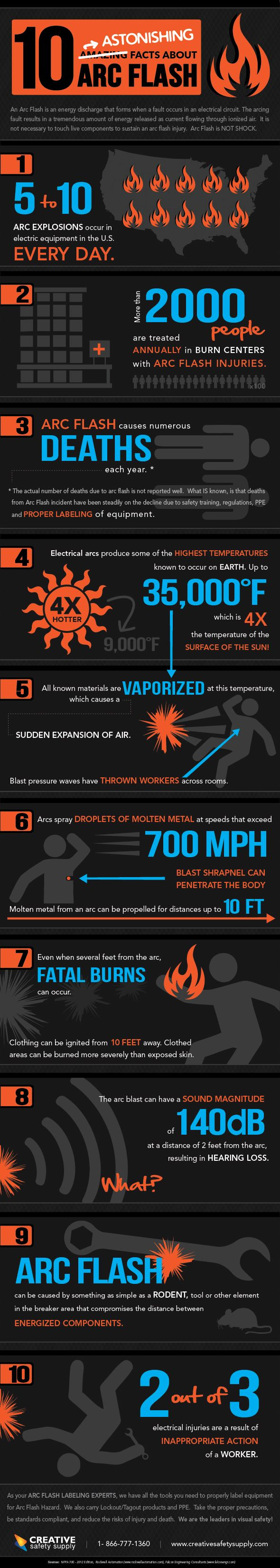 This infographic explains the extreme danger of Arc Flash blasts and explosions. Arc Flash Safety programs can prevent most Arc Flash related injuries