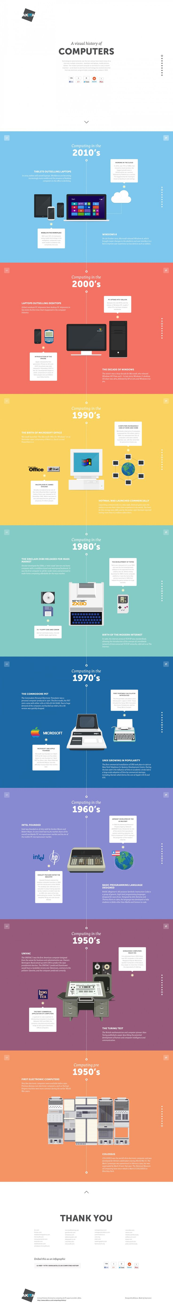 A visual history of computers #Infographic