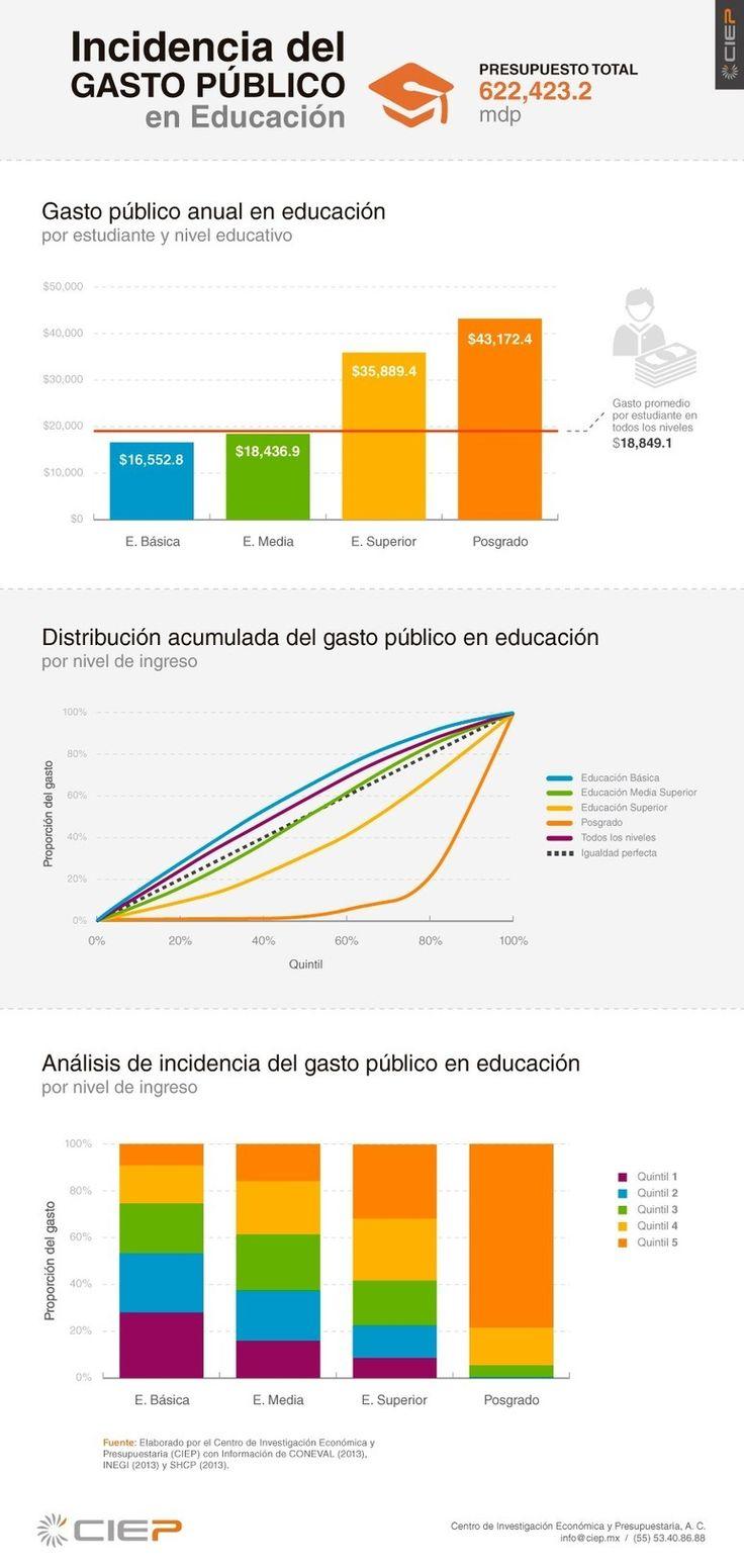Incidencia del Gasto Público en Educación (México)