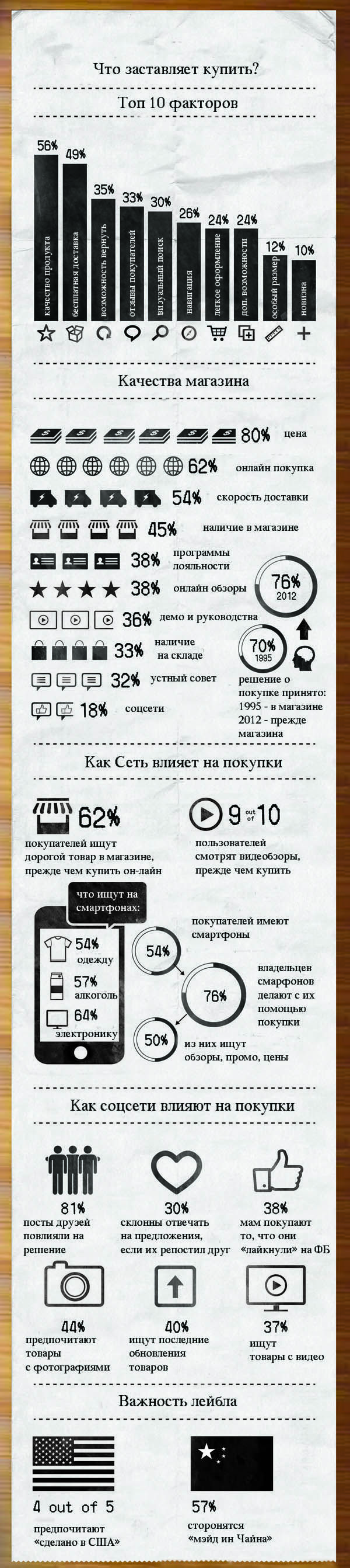 Факторы, влияющие на решение об онлайн-покупке (инфографика) | WebAwards.com.ua
