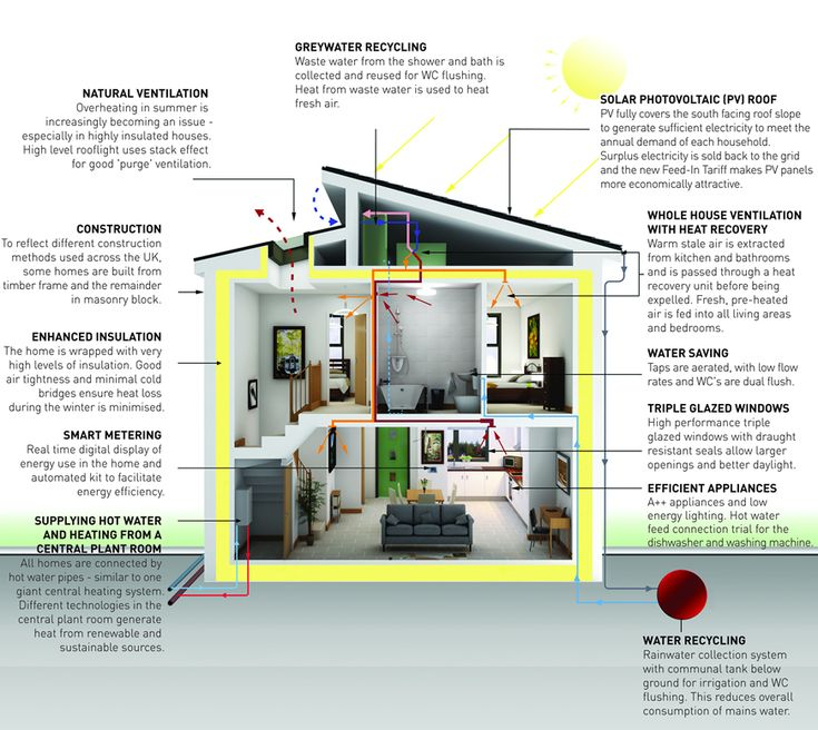 Eco Home Design Ideas: In The UK The Focus Of Legislation And The Construction