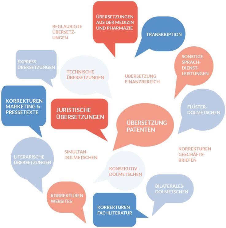 Technical translations, scientific translations, technische Übersetzungen, traducciones técnicas, traductions techniques, traductions scientifiques NORAKTRAD