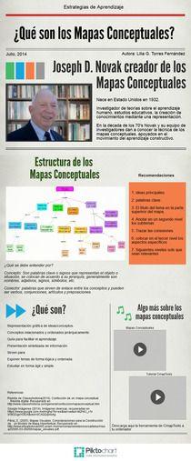 Mapas Conceptuales | Piktochart Infographic Editor