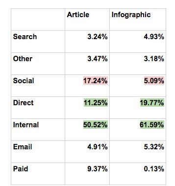 Here's Why Infographics Outperform Blog Posts https://contently.com/strategist/2016/11/21/infographics-secret-weapon/