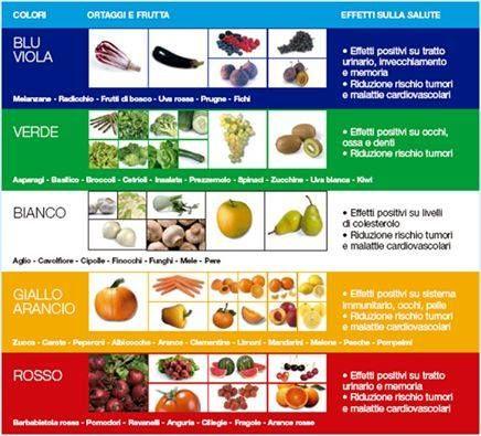 #colori #salute #benessere