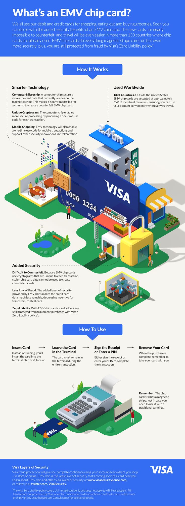 VISA - EMV chip infographic - Jing Zhang illustration