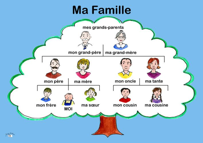 Poster - Ma Famille - Little Linguist