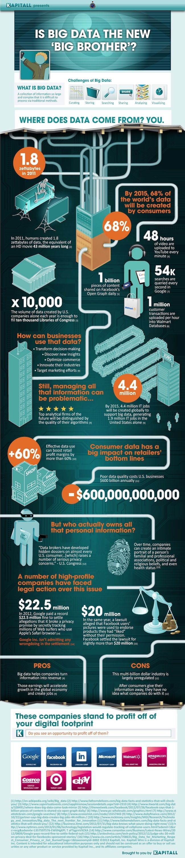 Infographic: Big Brother's Big Data Spurs Profits and Privacy Concerns