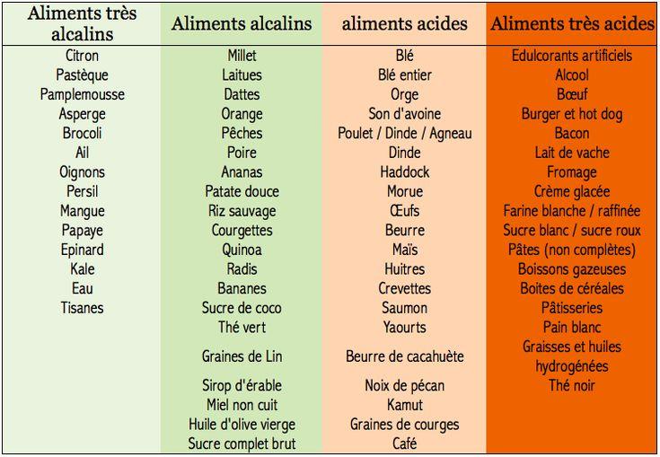 aliments alcalins et acides