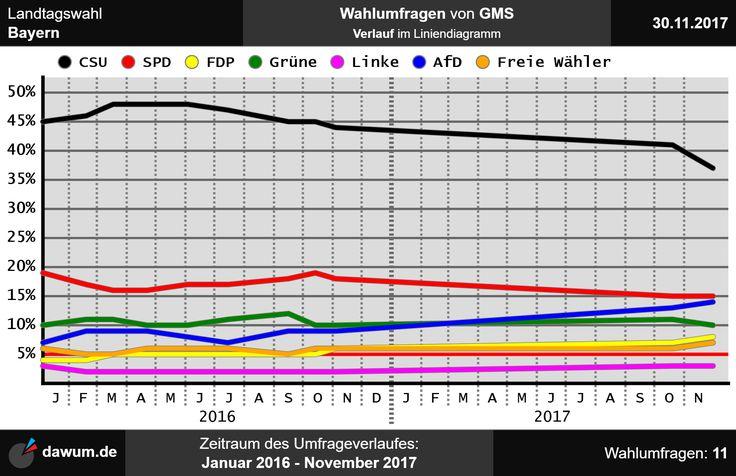 #ltwby Umfrageverlauf der Wahlumfragen zur Landtagswahl in Bayern von GMS bis zum 30.11.2017