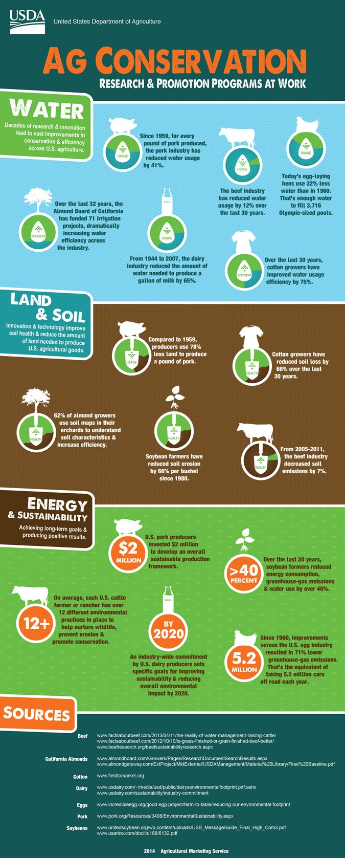 Yep - it's Friday Fun Ag Fact time! Check out this great infographic from USDA's AMS team. See the improvements in water conservation & efficiency across US agriculture.