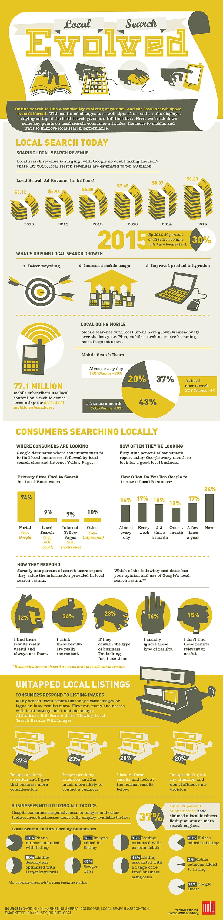 Local Search's Importance
