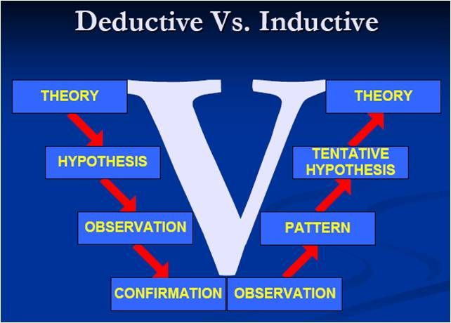 a look at deductive vs inductive reasoning The main difference between inductive and deductive approaches to research is that whilst a deductive approach is aimed and testing theory, an inductive approach is concerned with the generation of new theory emerging from the data.