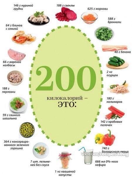 перекус на 200 ккал