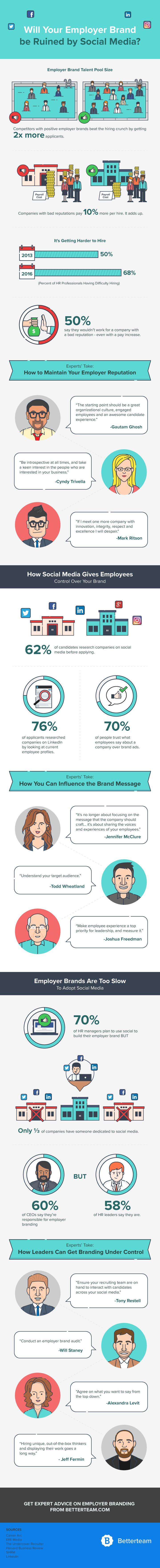 Employer Brand: You've Got One, Now's the Time to Use It