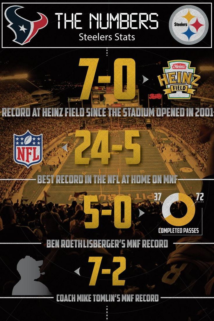 Steelers Stats