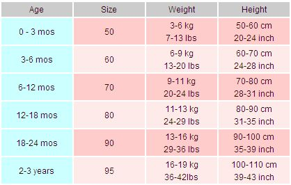 Baby Clothing Size Chart