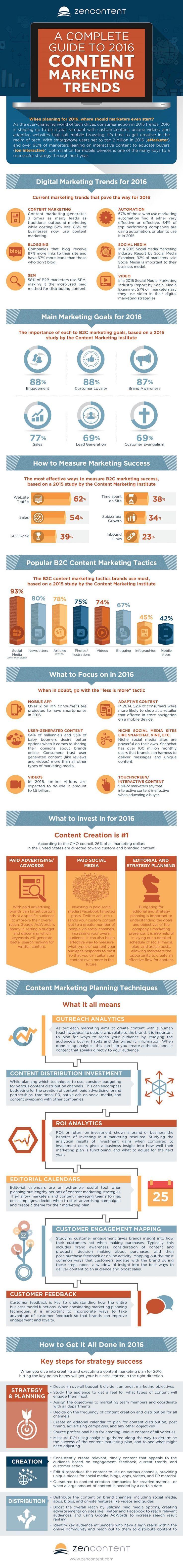 Guía de tendencias de Marketing de Contenidos en 2016 [Infografía] #marketing