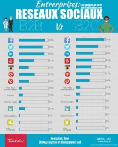 social network B2B vs B2C
