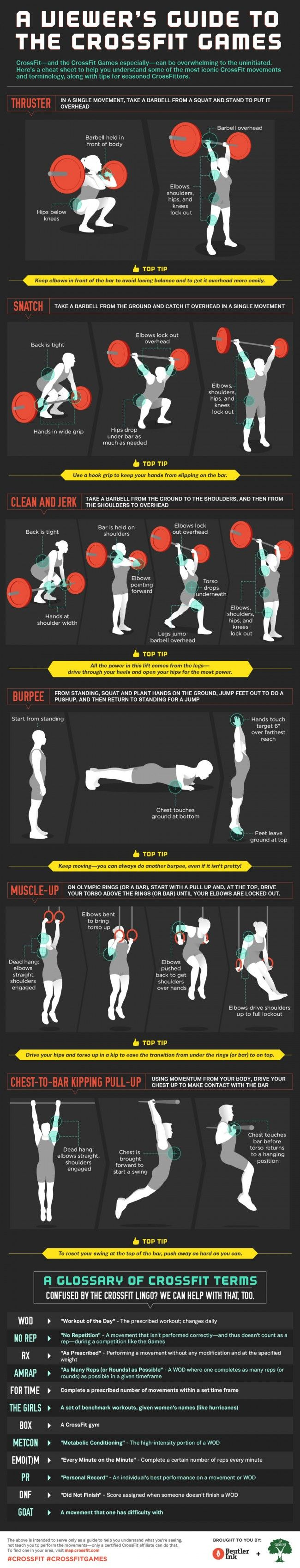 Blonyx - #Infographic - 'A 'non-crossfitters' Guide to Crossfit'
