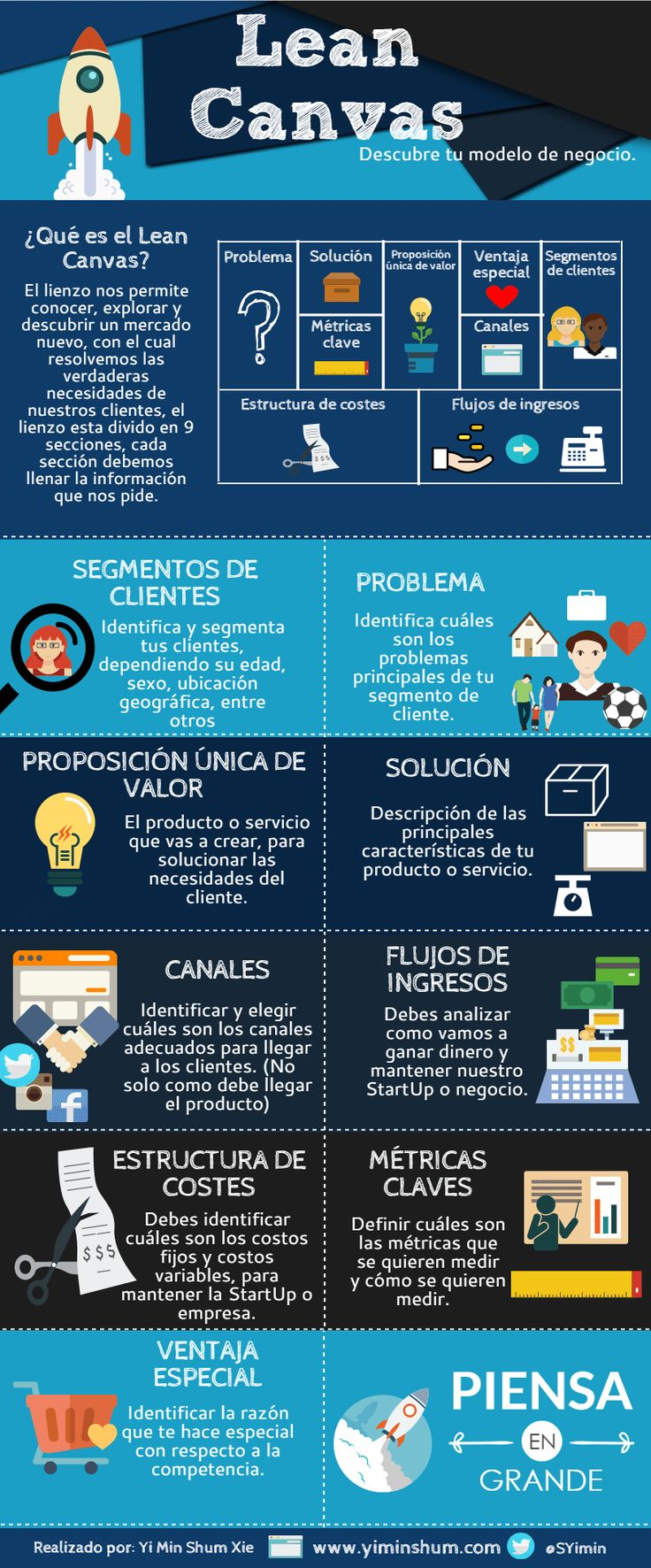 Modelo de Negocio Lean Canvas