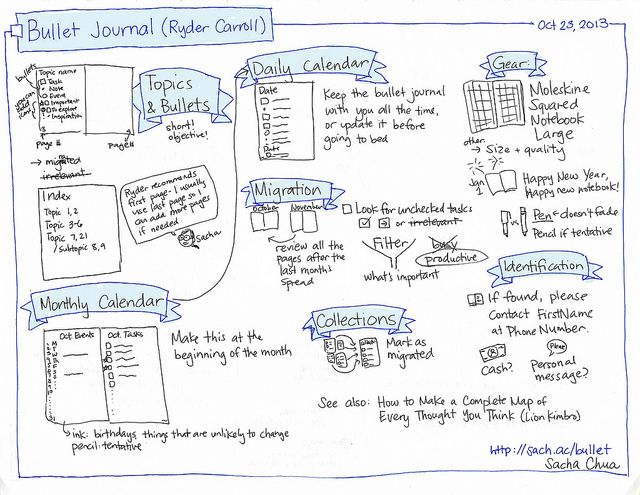 Sketchnote #BulletJournal (by Ryder Carroll) #sketchnote #notetaking | by sachac This is a great overview of the bullet journal system.  #GetOrganized