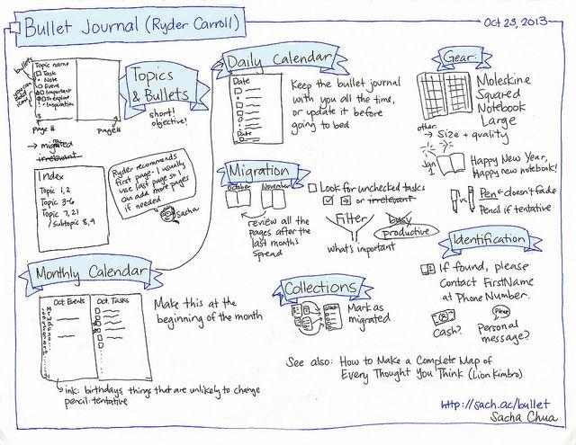 2013-10-23 Sketchnote Bullet Journal (Ryder Carroll) #sketchnote & more! | Flickr - Photo Sharing!