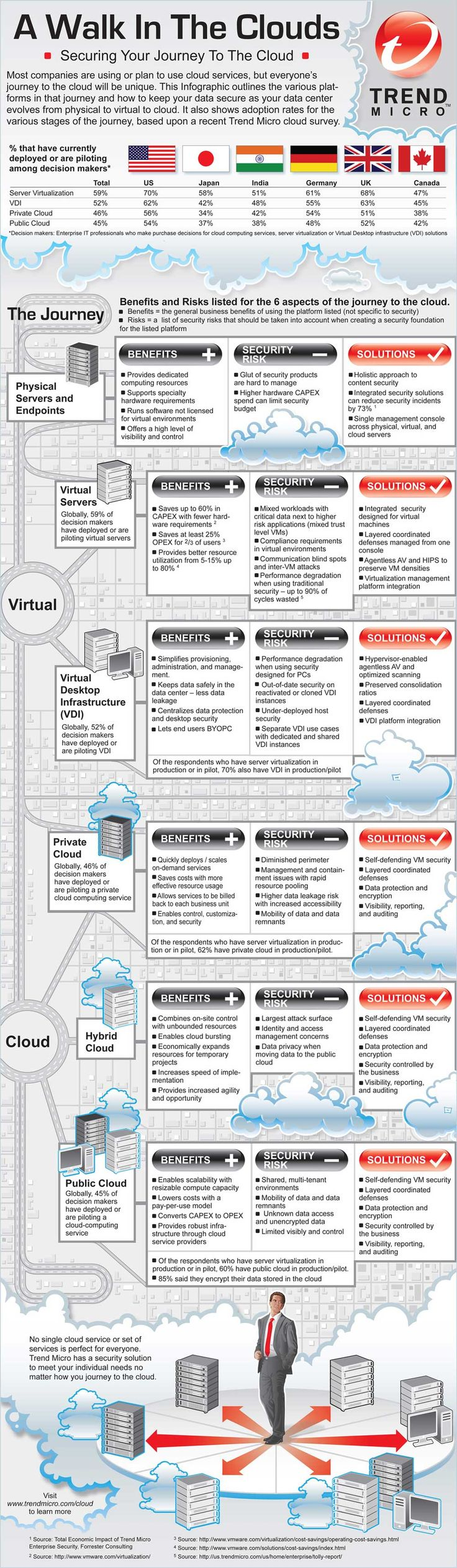 #A Walk in the Clouds - Securing Your Journey To The Cloud http://ultimatesoftwaredownload.com