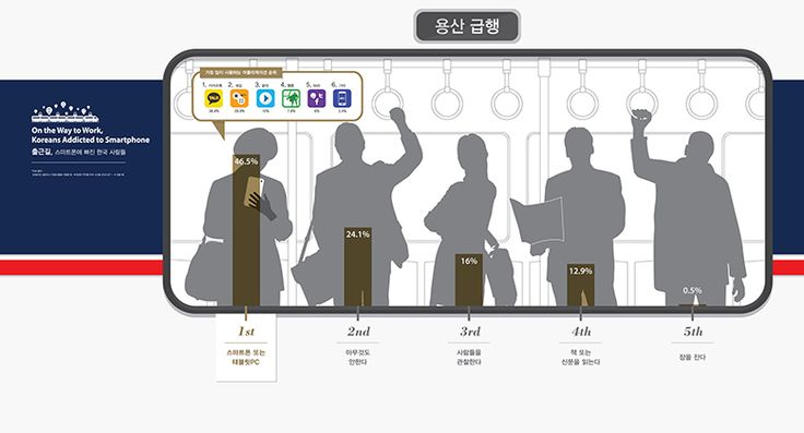 ABOUT KOREAN – 작품12_출근길. 스마트폰에 빠진 한국 사람들 (On the Way to Work, Koreans Addicted to Smartphone)
