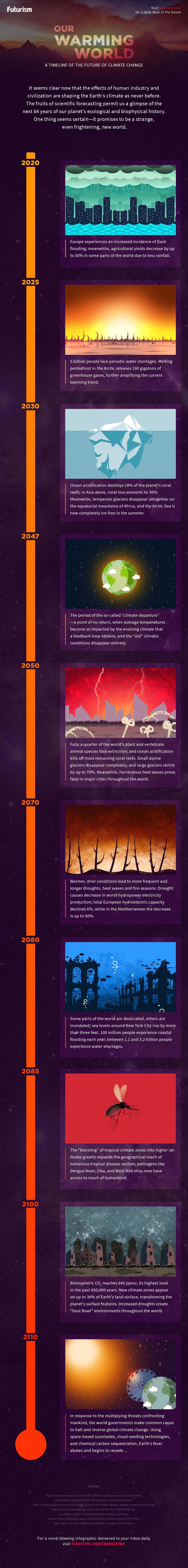 Earth's Atmosphere: Composition, Climate & Weather