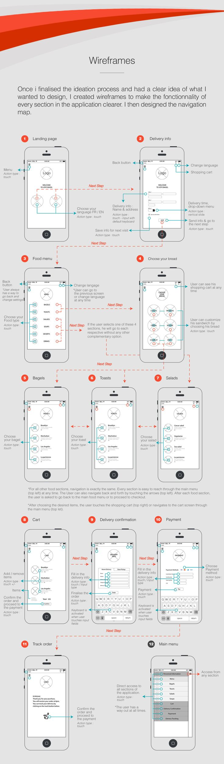 [Infographie] Exemple de réalisation de Wireframe d'application mobile #UX #UI #webdesign
