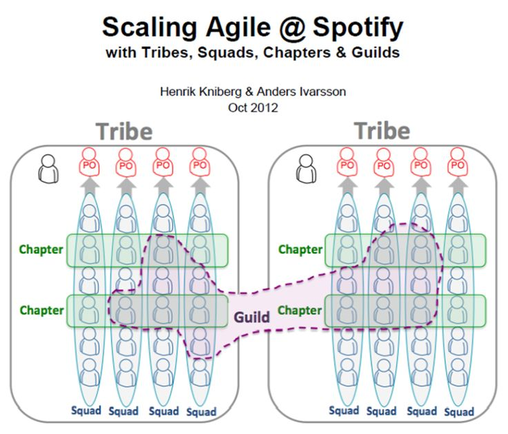 Agile Team Organisation: Squads, Chapters, Tribes and Guilds | Ashley-Christian Hardy | LinkedIn