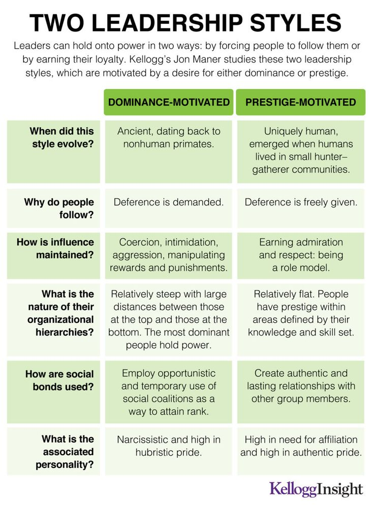 participative leadership styles pros and cons Participative/democratic leadership style the assumption behind participative leadership (also known as democratic leadership) is that employees will.