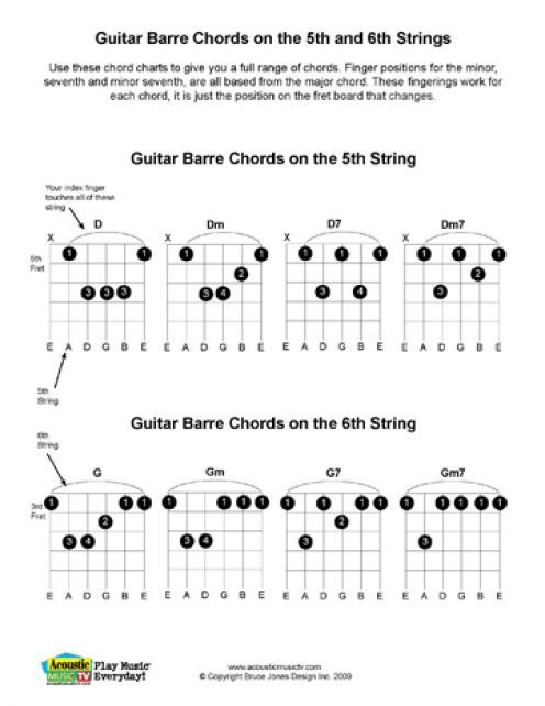 Best Guitar Learnings Images On   Guitar Chords