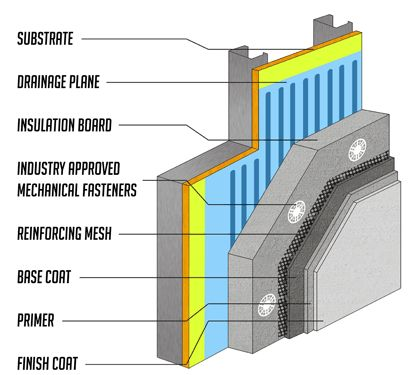 Exterior Insulation And Finish System Eifs Is A General Class Of Non Load Bearing Building