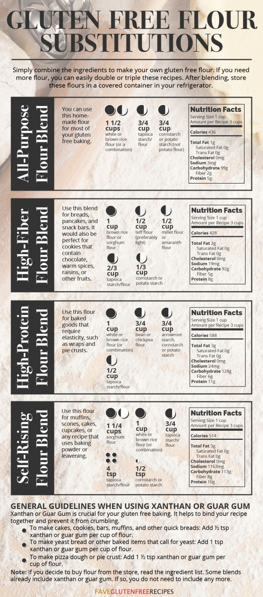 All the information you need to know about Gluten Free Flour Substitutions, including uses, nutrition information, and what's in each blend! You need this gluten free guide on your refrigerator.
