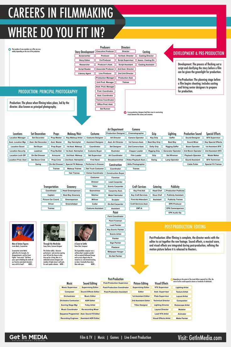 Careers in Filmmaking - Infographic
