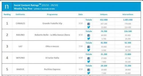 Spettacoli: #Nielsen #Social #Content Ratings: Grande Fratello Vip al 1 posto  poi Roberto Bolle ... (link: http://ift.tt/2d6PeCJ )