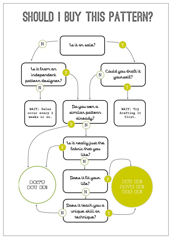 Pattern-flowchart... Very useful! ;)Pattern Buy, Flow Charts, Clothing, Pattern Flowchart, Pattern Charts, Purchase Decision, Decision Making, Pattern Purchase, Sewing Tutorials